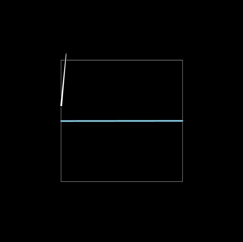 Trellis method stage 2 illustration